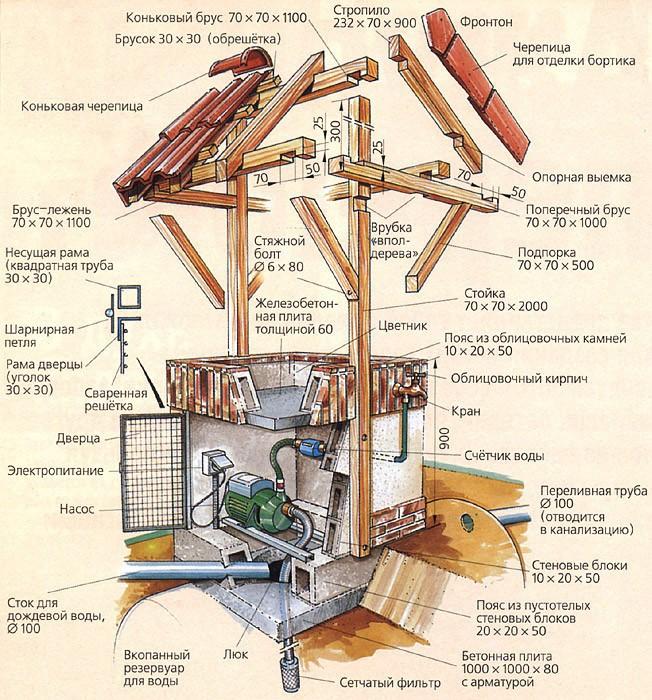 Домик для колодца с крышей
