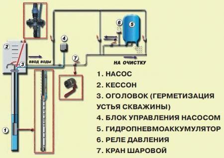 Этапы создания системы подачи