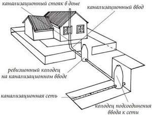 Схема соединения канализации