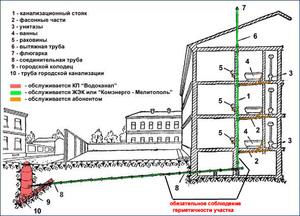Схема канализации снип