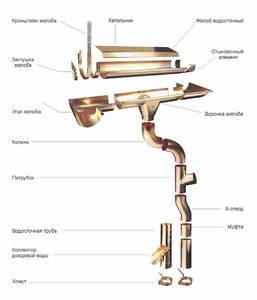 Система водоотведения с кровли