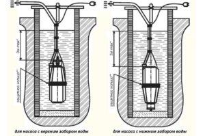 Расположение насосов с верхним и нижним забором воды. (Для увеличения нажмите)