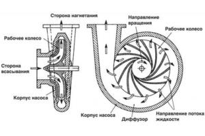 Принцип действия насоса центробежного типа