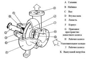 Устройство центробежного насоса. (для увеличения нажмите)