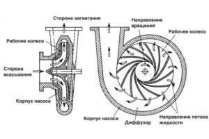 Насосы центробежные
