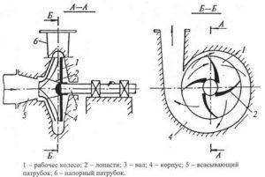 Центробежный насос устройство
