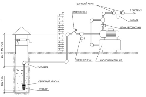 Подключение насосной станции к скважине своими руками видео