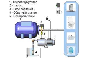 Схема насосной станции водоснабжения