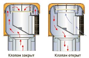 Аэратор закрытый и открытый (нажмите, чтобы увеличить)