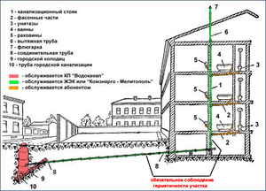 Доклад водоснабжение и канализация 2096