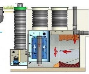Принцип работы септика: очистка стоков в частной канализации