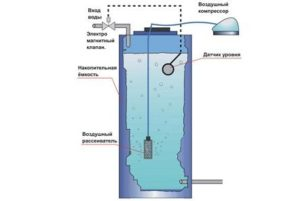 Схема установки аэратора для воды. (Для увеличения нажмите)