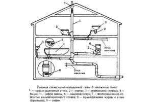 Стандартная схема канализации в частном доме. (Для увеличения нажмите)