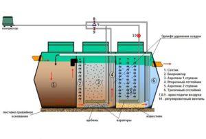 Схема работы септика с аэратором. (Для увеличения нажмите)