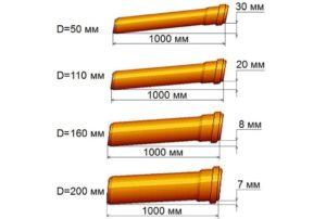 Величина уклона трубы в зависимости от ее диаметра.