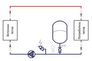 Схема установки мембранного расширительного бака