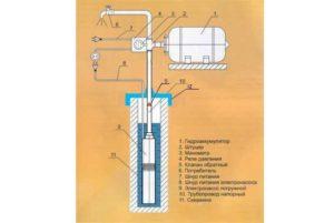 Схема водоснабжения дома с гидроаккумулятором. (Для увеличения нажмите)