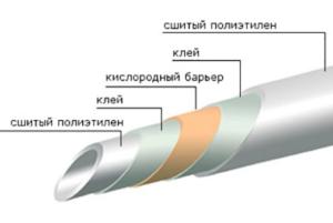 Алюминиевая прослойка выполняет функцию компенсатора расширения полимерных элементов при воздействии на них высоких температур