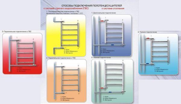 Схемы подключения полотенцесушителя