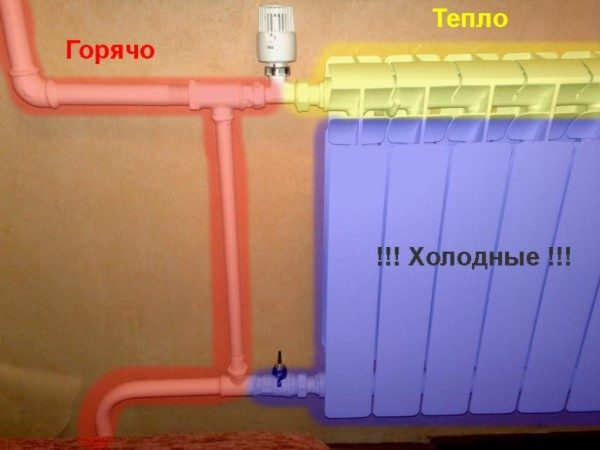 Разница температур радиатора отопления