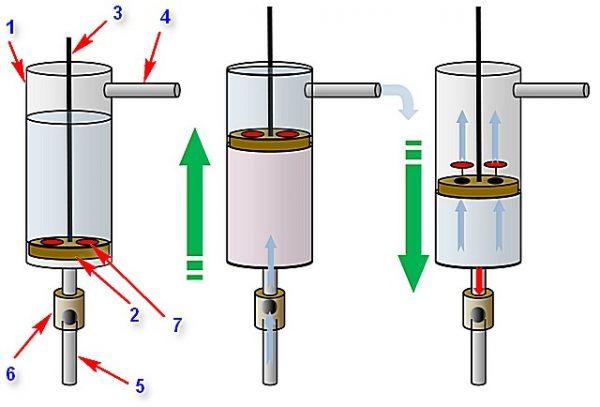 Поршневое устройство для откачки воды
