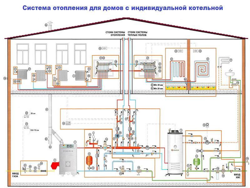 Горячее водоснабжение частного дома: оборудование, схемы и советы