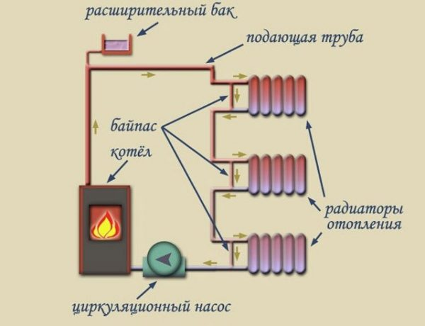 Однотрубная система разводки