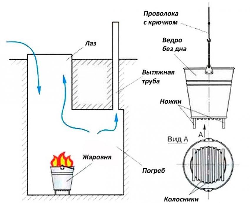 как высушить гараж от сырости без электричества
