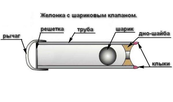 Схема желонки для чистки скважины