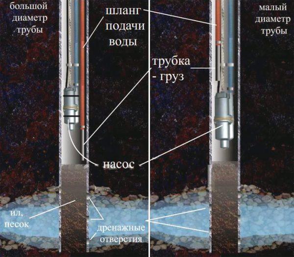 Очистка скважины при помощи двух насосов