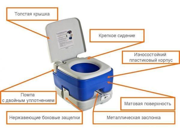 Схематичное устройство биотуалета