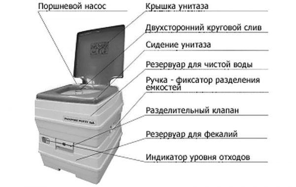 Схема устройства химического биотуалета
