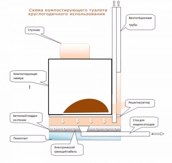 Схема компостирующего биотуалета