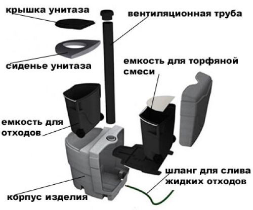 Устройство торфяного туалета