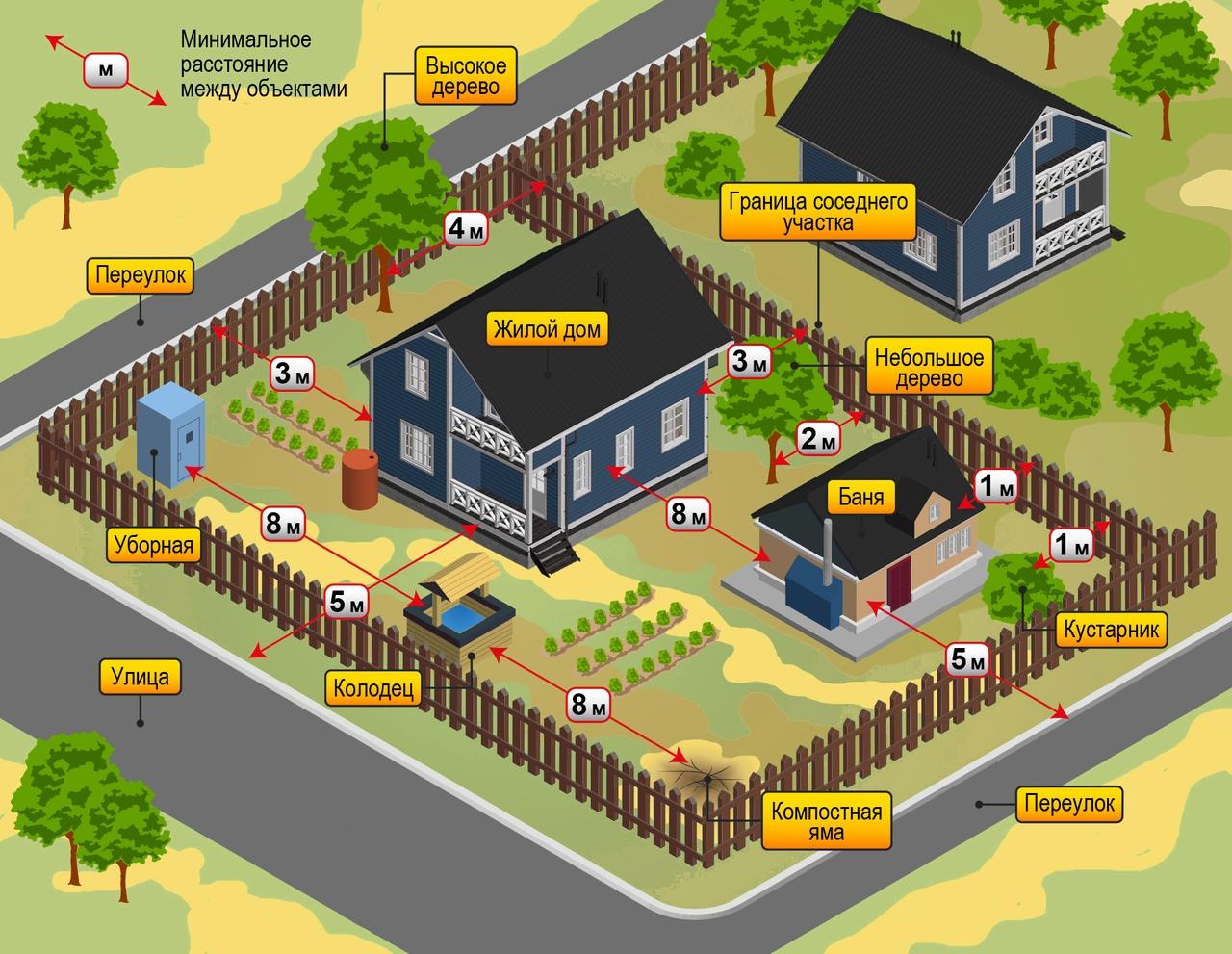 снип строительство надворных построек